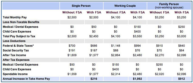 How to use your Flexible Savings Account (FSA) and Save Money ...
