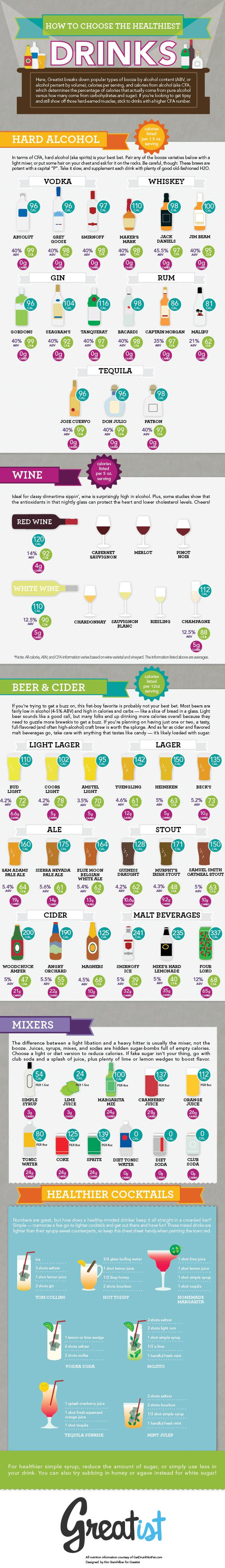 The Healthiest Beer, Wine, and Cocktails [INFOGRAPHIC]